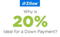 BlogCarrousel_20Percent_Infograph_Zillow_05-27_a_01