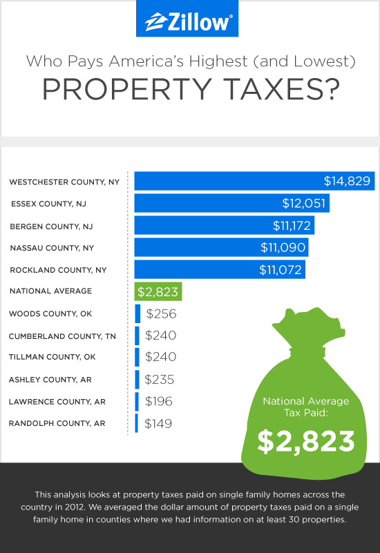 Who Pays America's Highest (and Lowest) Property Taxes?