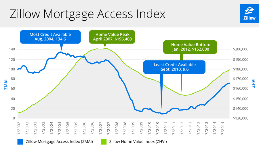 Mortgage Availability Rises