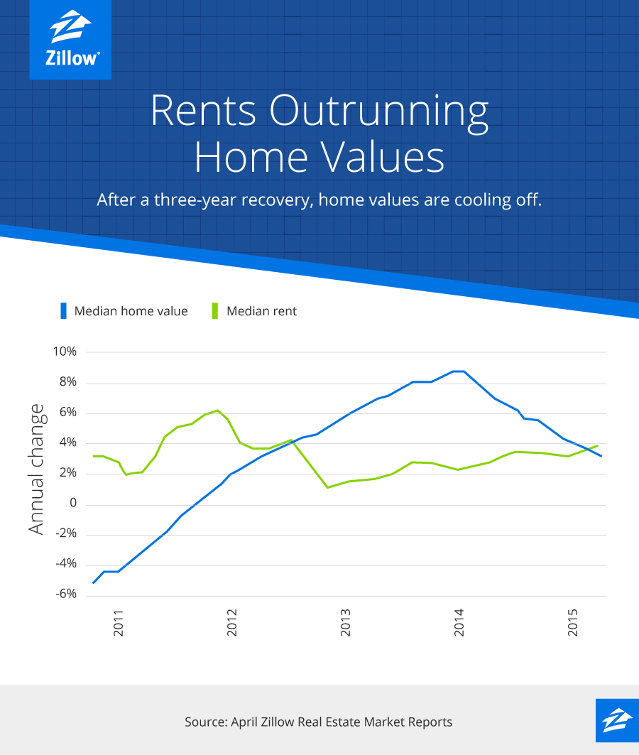 Zillow Rental Homes: Rents Rising Faster Than Home Values