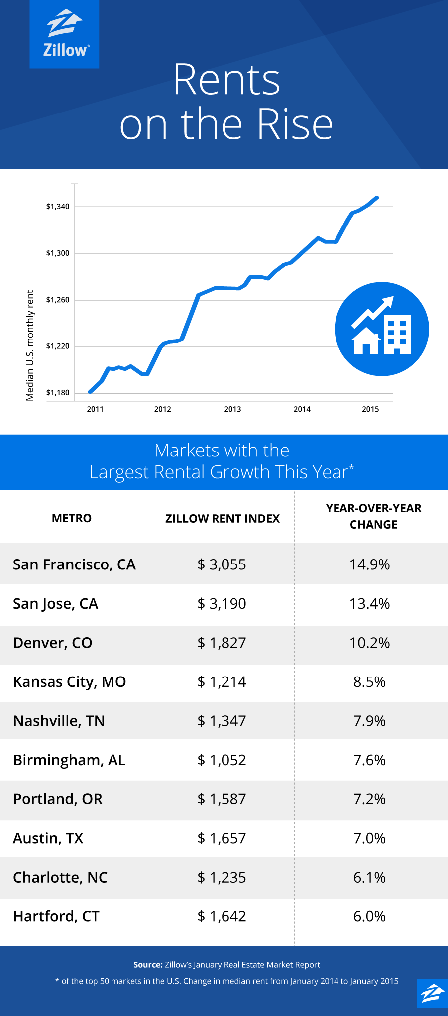 Blog_JanuaryData_Zillow2015_b_01