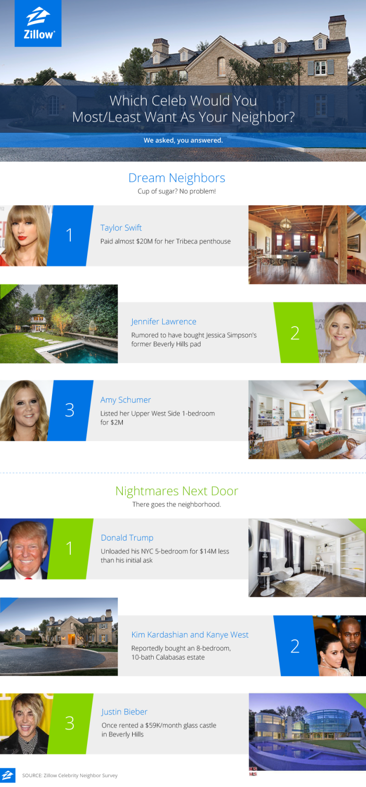 Taylor swift named most desirable neighbor for 2016 for Zillow 3