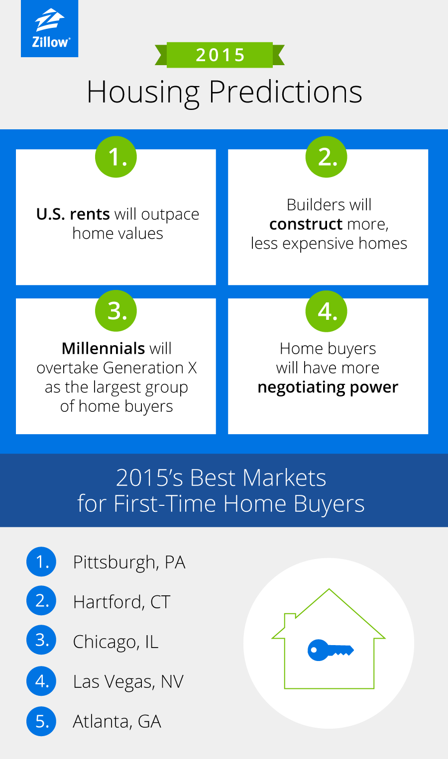 HousingPredictions_2015_Zillow_d