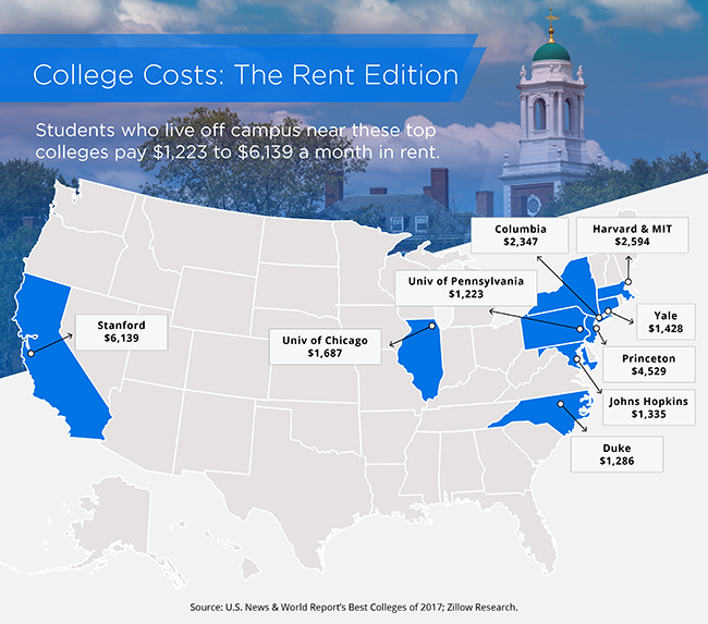 Zillow Ma Rentals: The Cost Of Off-Campus Rent At Top Colleges