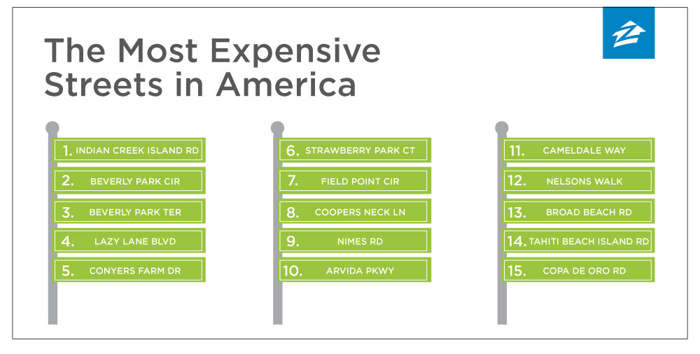 The most expensive streets in america zillow porchlight What is the most expensive city in america