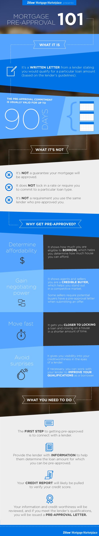 Pre-Approval_Infograph_b_02