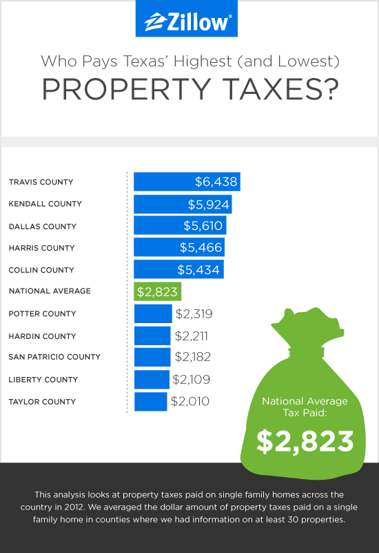 Austin Property Taxes