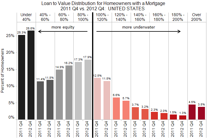 U.S. homeowners with a mortgage are slowly gaining equity back in their homes.