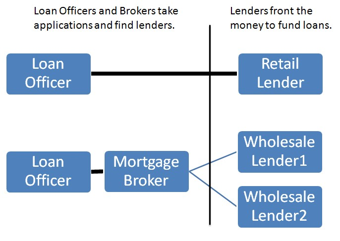 Uncovered Insights On Simple Systems Of Mortgage Broker Melbourne
