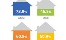 racial disparity