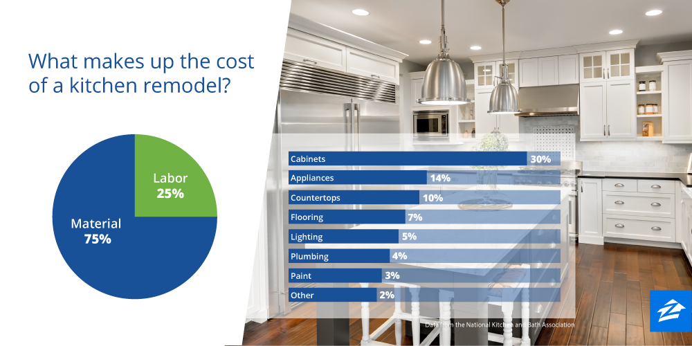 Kitchen Remodel Labor Cost Budget Kitchen Remodel Tips To Reduce Costs  Zillow Digs