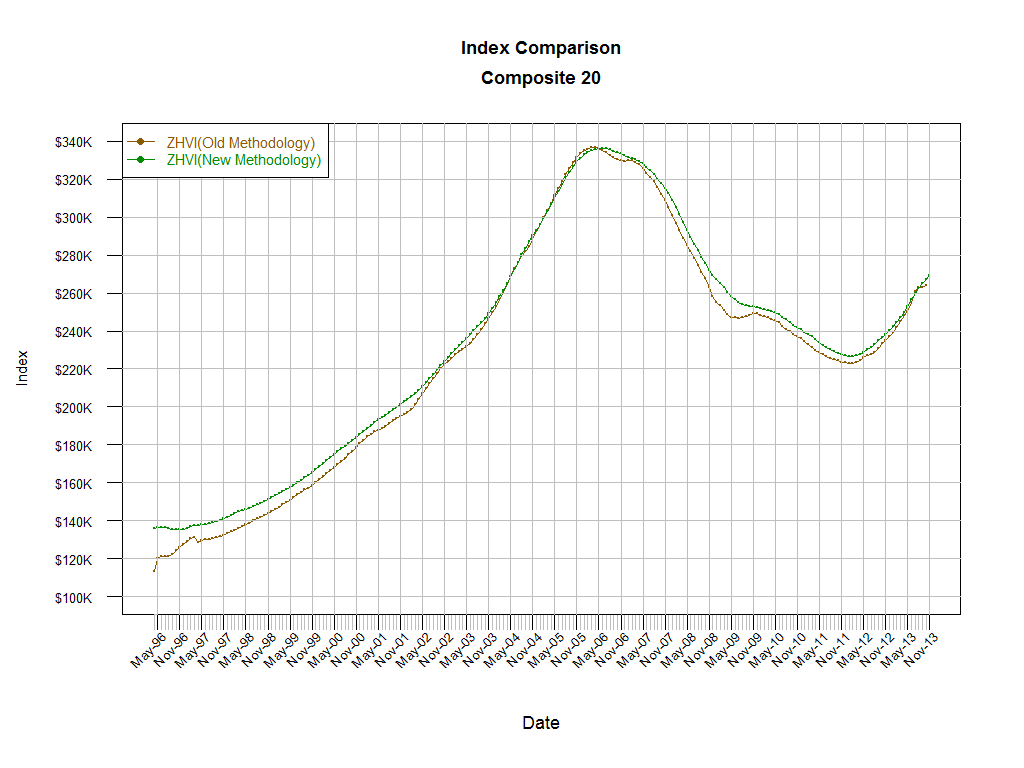 Composite 20_IndexComparePriorMethodology_19960401-20131130