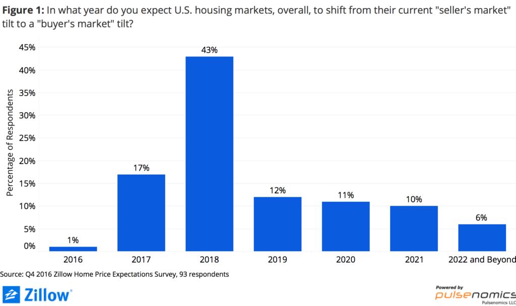 October 2016 Market Report