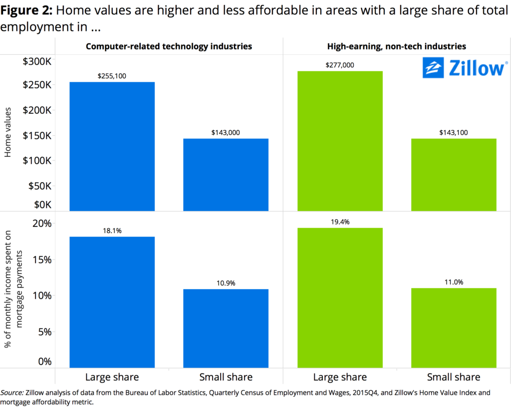 Figure 2 Home Values