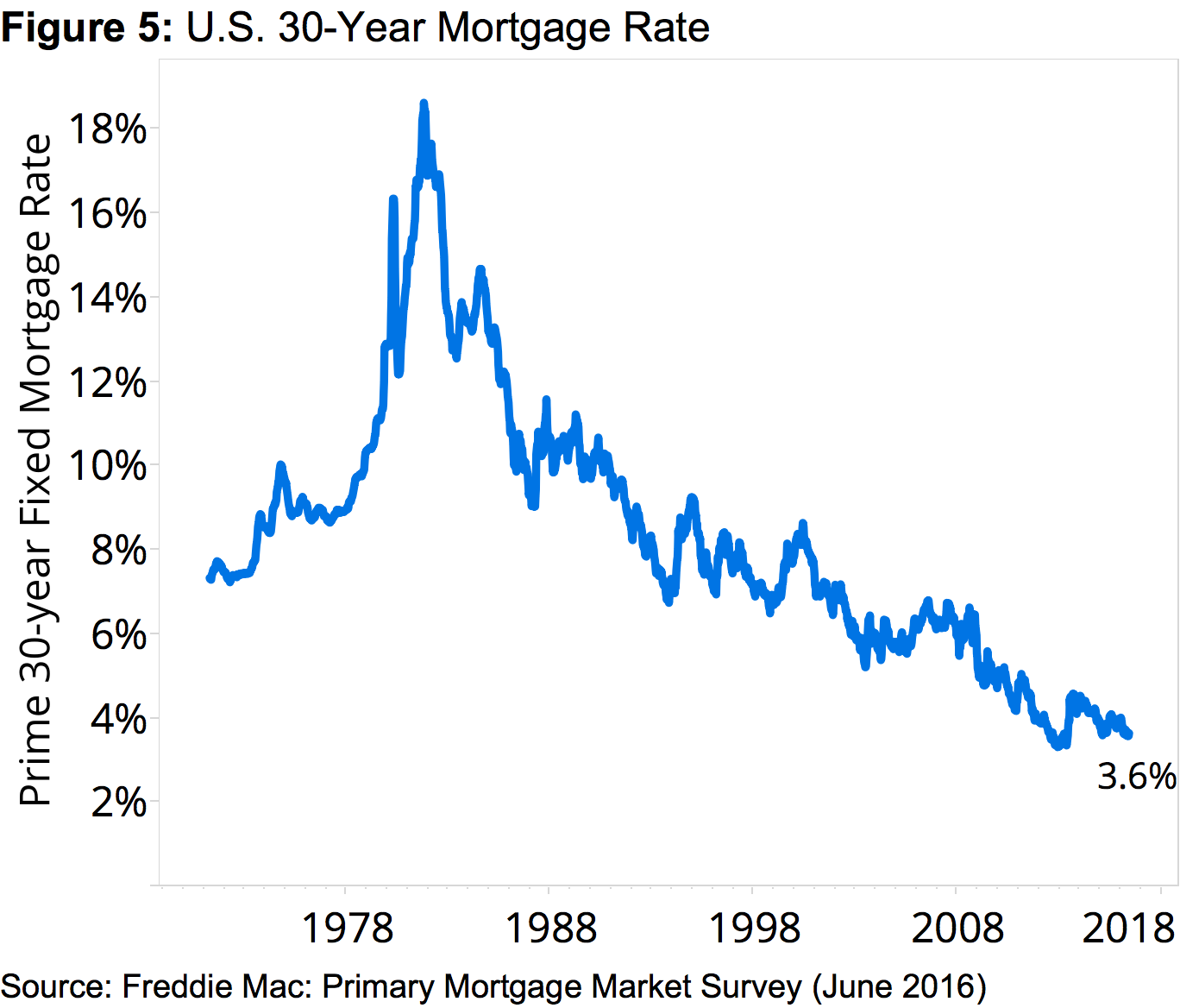 Figure 5 US Mortgage Rate