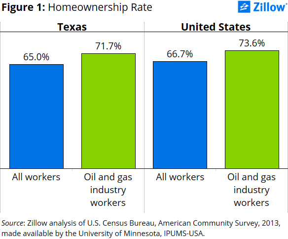 A research proposal on texas homeowner rates