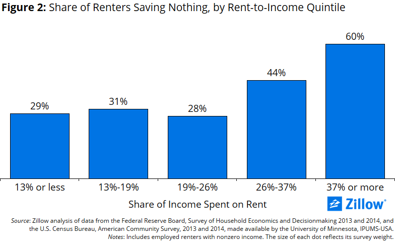 Share_Renters_Saving_Nothing_2