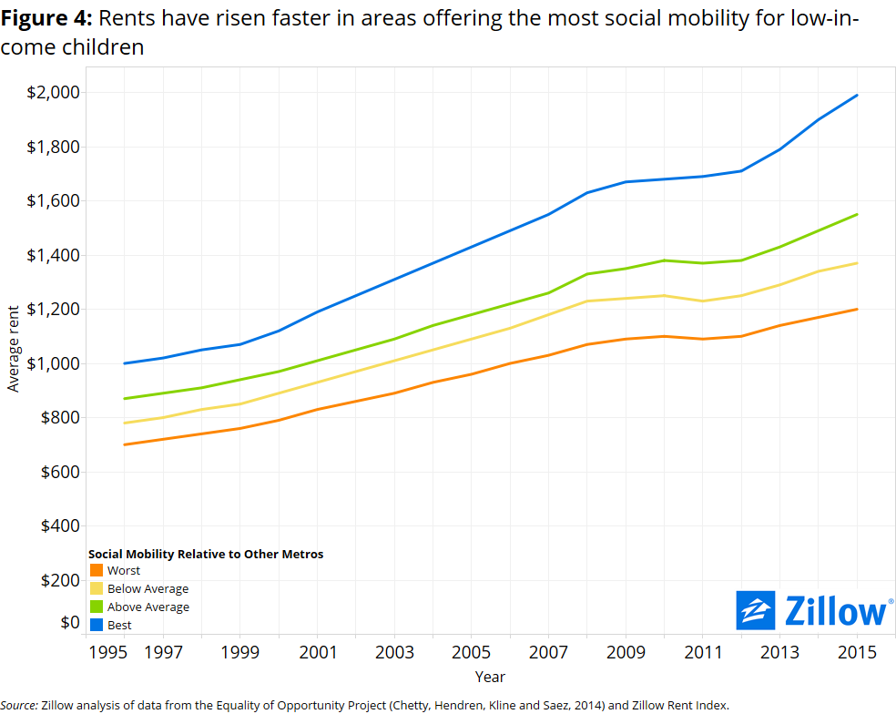 Social Mobility rents_4