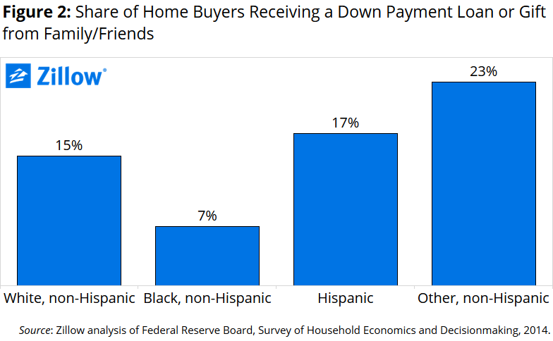 down-payment-assistance-by-race-ethnicity_2