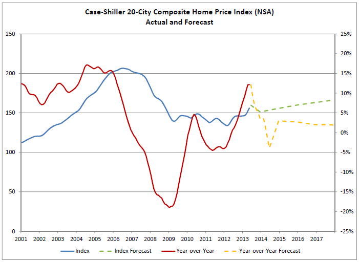 graph of zillow's case shiller prediction vs actual