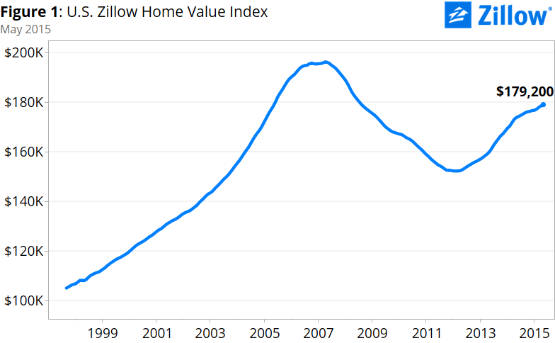 us-home-values