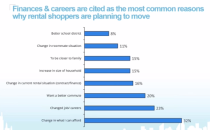 reasons renters move